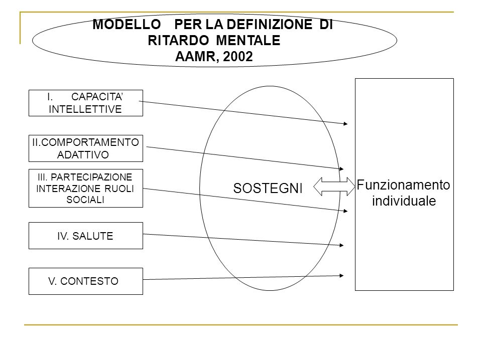 MODELLO PER LA DEFINIZIONE DI RITARDO MENTALE AAMR, 2002 I.CAPACITA INTELLETTIVE II.COMPORTAMENTO ADATTIVO III. PARTECIPAZIONE INTERAZIONE RUOLI SOCIA