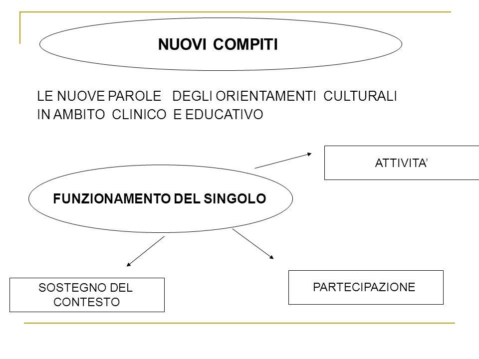 NON SOLO DIAGNOSI ATTIVITAPARTECIPAZIONECONTESTO LA PERSONA DISABILE INCONTRA LA REALTA ATTRAVERSO ATTI CHE LE PERMETTONO DI CONOSCERE, COMPRENDERE VIVERE,OPERARE LA PERSONA DISABILE SI RICONOSCE IN UN RUOLO SOCIALE (LAVORO, SVOLGIMENTO DI COMPITI,..) VIVENDO PIENAMENTE LE SITUAZIONI DELLA VITA REALE LA COMUNITA DI APPARTENENZA E IL PRINCIPALE FATTORE DI PROTEZIONE E SVILUPPO, SIA IN ETA SCOLARE CHE NELLA VITA ADULTA