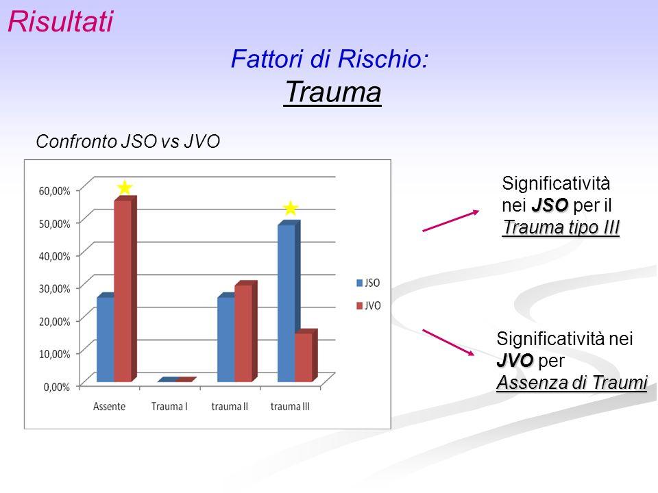 Risultati Fattori di Rischio: Trauma Confronto JSO vs JVO JSO Trauma tipo III Significatività nei JSO per il Trauma tipo III JVO Significatività nei J