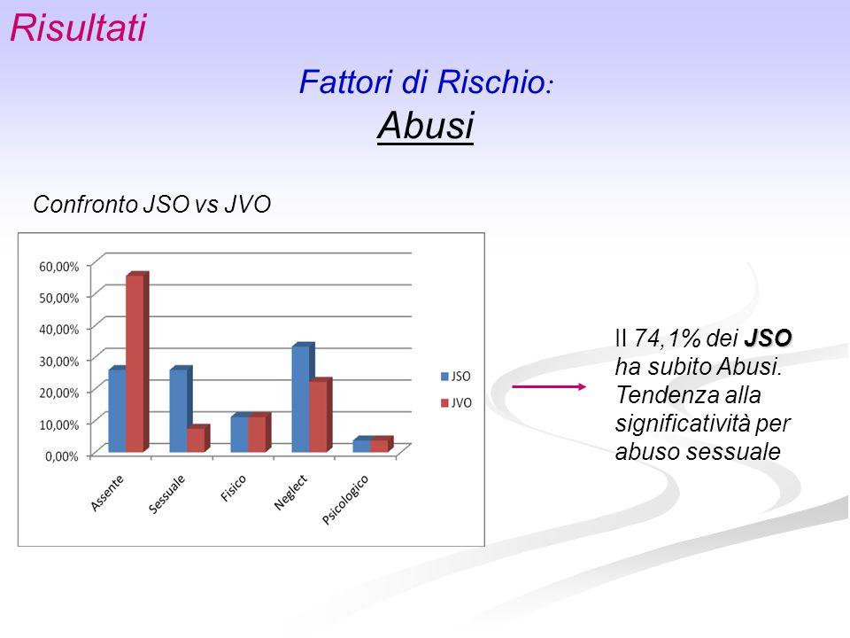 Fattori di Rischio : Abusi Risultati Confronto JSO vs JVO JSO Il 74,1% dei JSO ha subito Abusi. Tendenza alla significatività per abuso sessuale