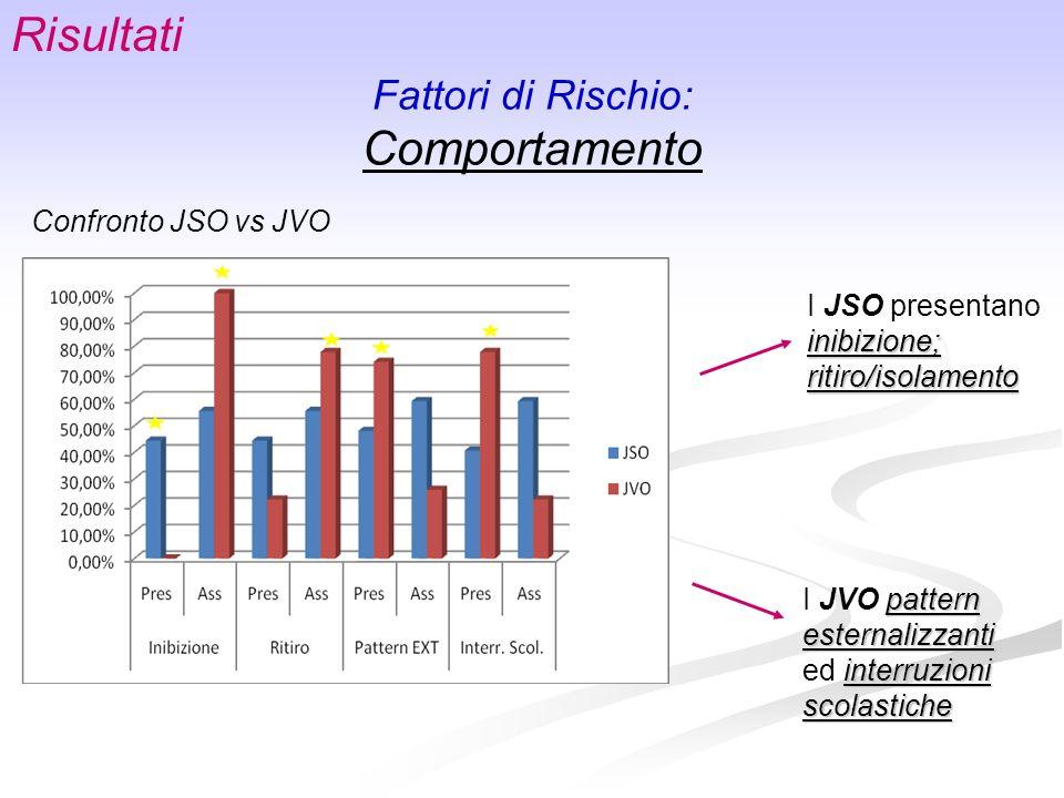 Fattori di Rischio: Comportamento Risultati Confronto JSO vs JVO I JSO presentano inibizione; ritiro/isolamento pattern esternalizzanti I JVO pattern