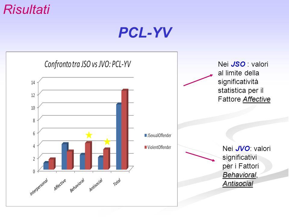 Affective Nei JSO : valori al limite della significatività statistica per il Fattore Affective Nei JVO: valori significativi per i Fattori Behavioral,