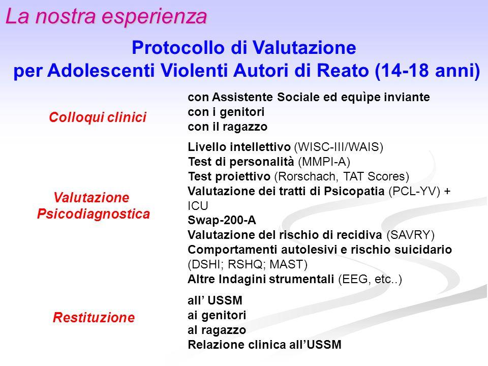 La nostra esperienza Protocollo di Valutazione per Adolescenti Violenti Autori di Reato (14-18 anni) Colloqui clinici Valutazione Psicodiagnostica Res
