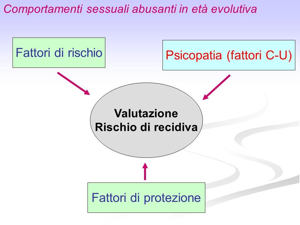 Valutazione Rischio di recidiva Fattori di rischio Fattori di protezione Psicopatia (fattori C-U) Comportamenti sessuali abusanti in età evolutiva