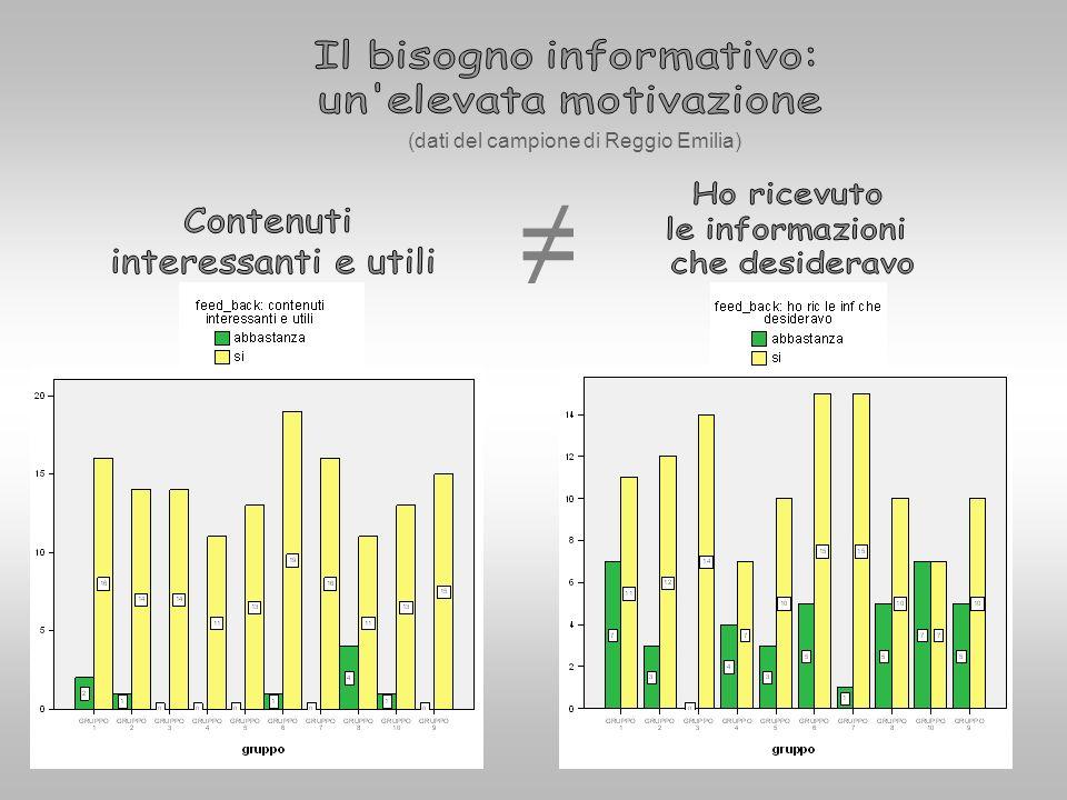 (dati del campione di Reggio Emilia)