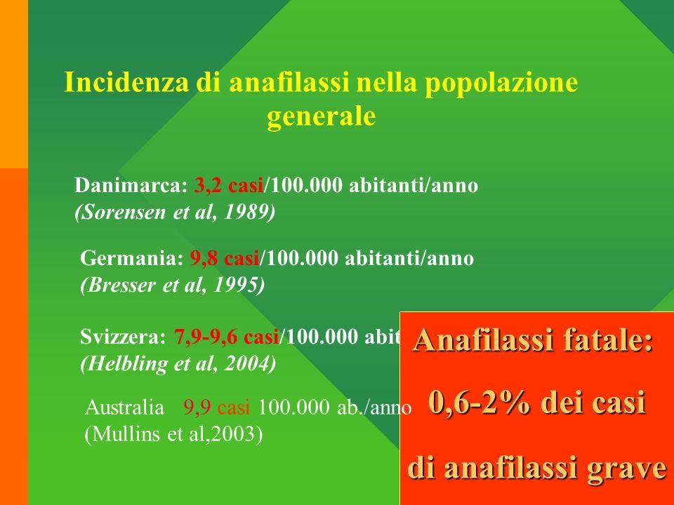 Incidenza di anafilassi nella popolazione generale Danimarca: 3,2 casi/100.000 abitanti/anno (Sorensen et al, 1989) Germania: 9,8 casi/100.000 abitant