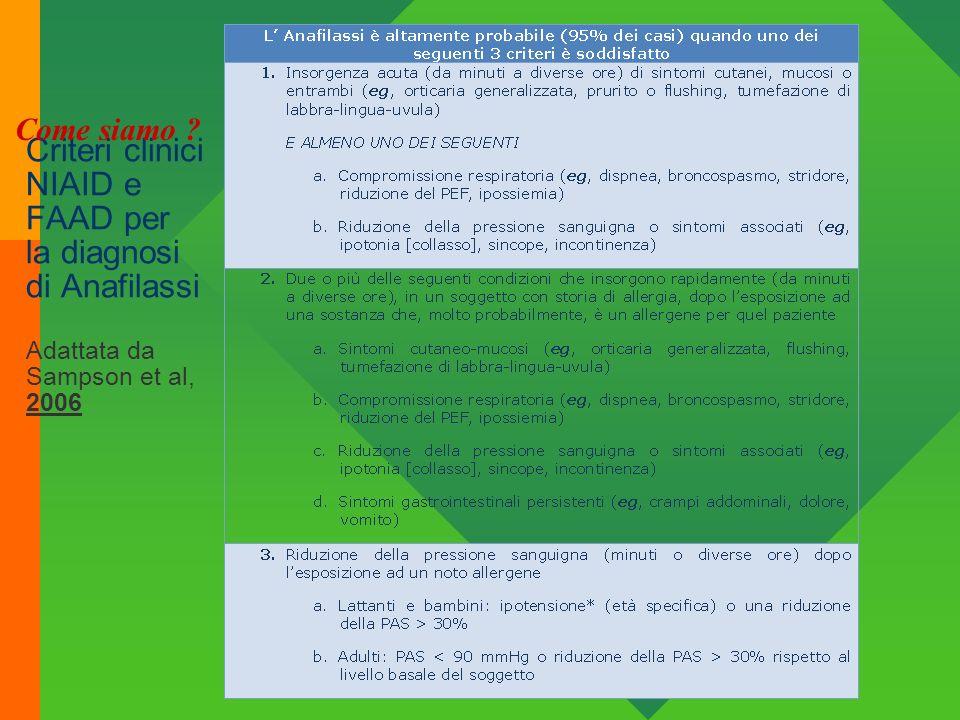 Criteri clinici NIAID e FAAD per la diagnosi di Anafilassi Adattata da Sampson et al, 2006 Come siamo ?