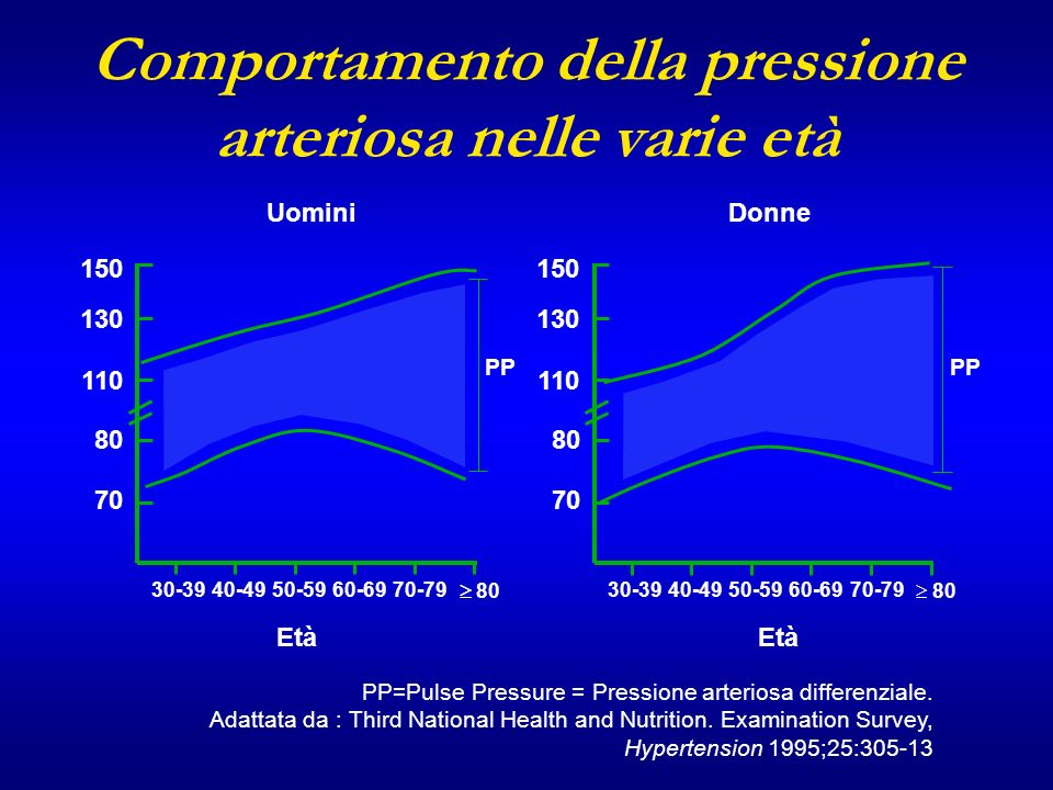 PP=Pulse Pressure = Pressione arteriosa differenziale.