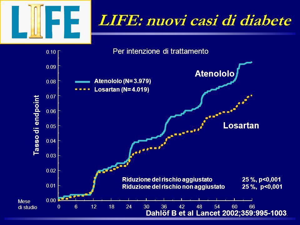 Per intenzione di trattamento LIFE: nuovi casi di diabete Losartan Atenololo Atenololo (N= 3.979) Losartan (N= 4.019) Mese di studio 06121824303642485