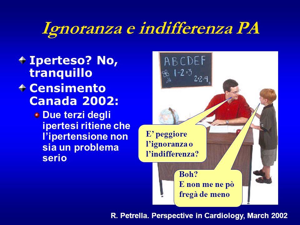 2004 Canadian Hypertension Education Program Proportion of deaths attributable to leading risk factors worldwide (2000) Ezzati et al.
