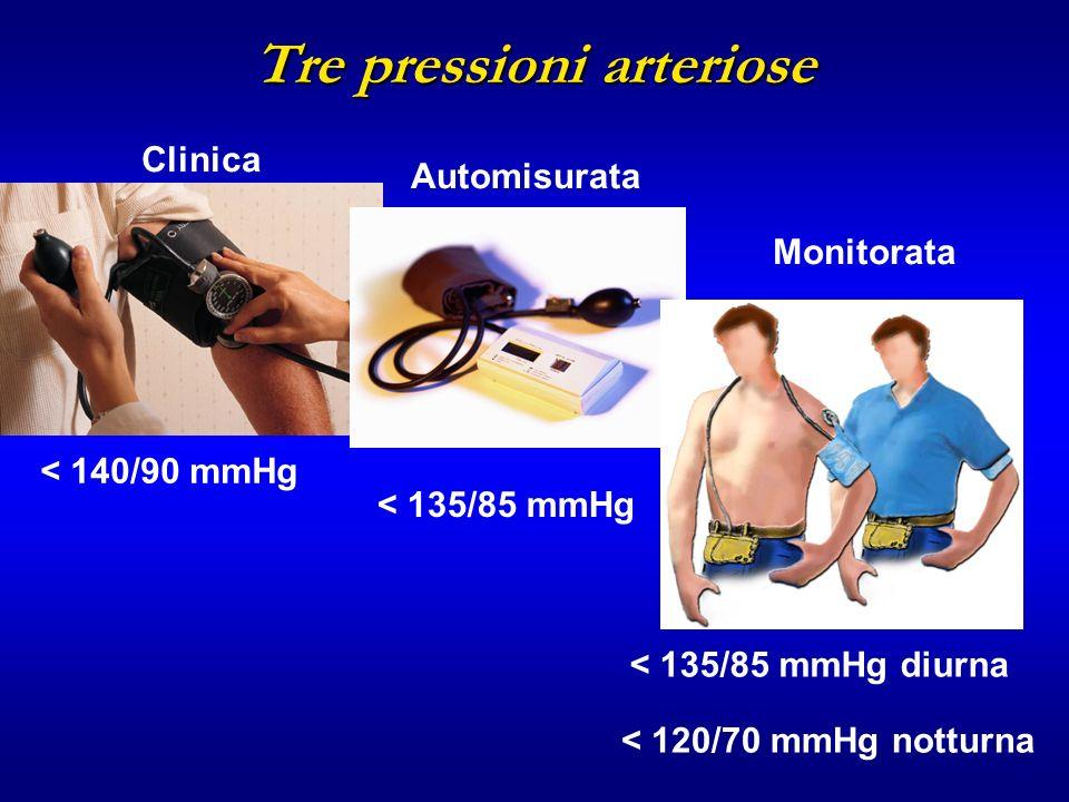 Tre pressioni arteriose < 140/90 mmHg < 135/85 mmHg < 135/85 mmHg diurna < 120/70 mmHg notturna Clinica Automisurata Monitorata