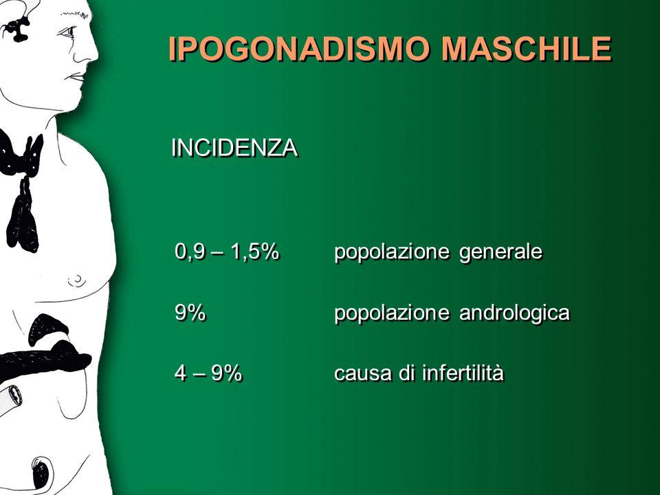 IPOGONADISMO MASCHILE INCIDENZA 0,9 – 1,5% popolazione generale 9% popolazione andrologica 4 – 9% causa di infertilità 0,9 – 1,5% popolazione generale