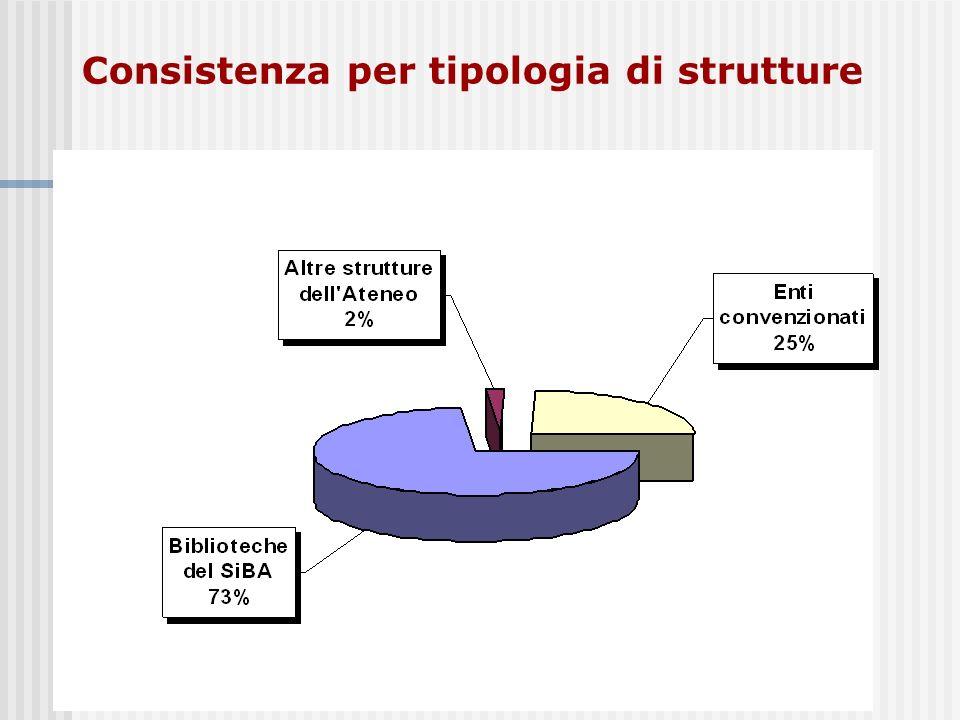 Consistenza per tipologia di strutture