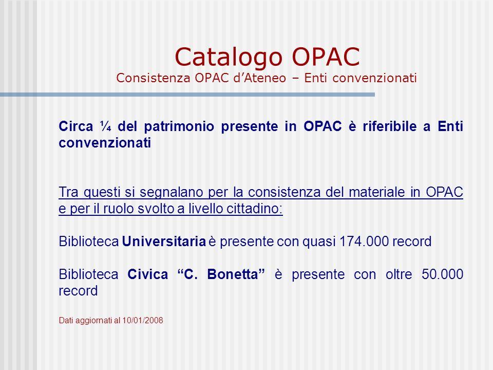 Catalogo OPAC Consistenza OPAC dAteneo – Enti convenzionati Circa ¼ del patrimonio presente in OPAC è riferibile a Enti convenzionati Tra questi si segnalano per la consistenza del materiale in OPAC e per il ruolo svolto a livello cittadino: Biblioteca Universitaria è presente con quasi 174.000 record Biblioteca Civica C.
