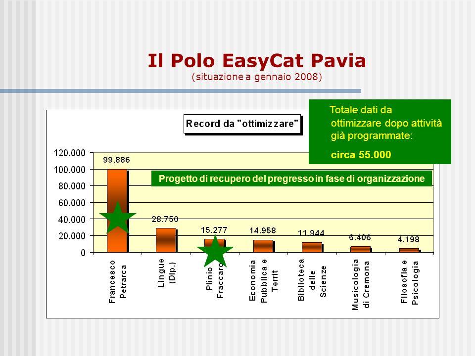 Il Polo EasyCat Pavia (situazione a gennaio 2008) Progetto di recupero del pregresso in fase di organizzazione Totale dati da ottimizzare dopo attività già programmate: circa 55.000
