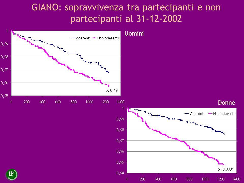 GIANO: sopravvivenza tra partecipanti e non partecipanti al 31-12-2002 Uomini Donne