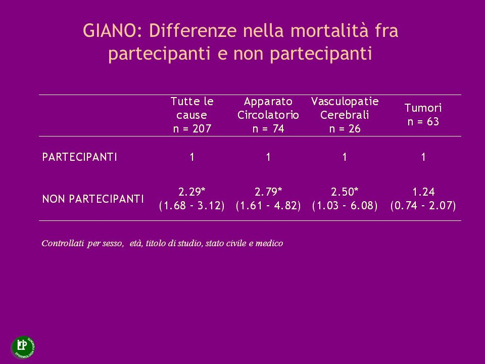 GIANO: Differenze nella mortalità fra partecipanti e non partecipanti Controllati per sesso, età, titolo di studio, stato civile e medico
