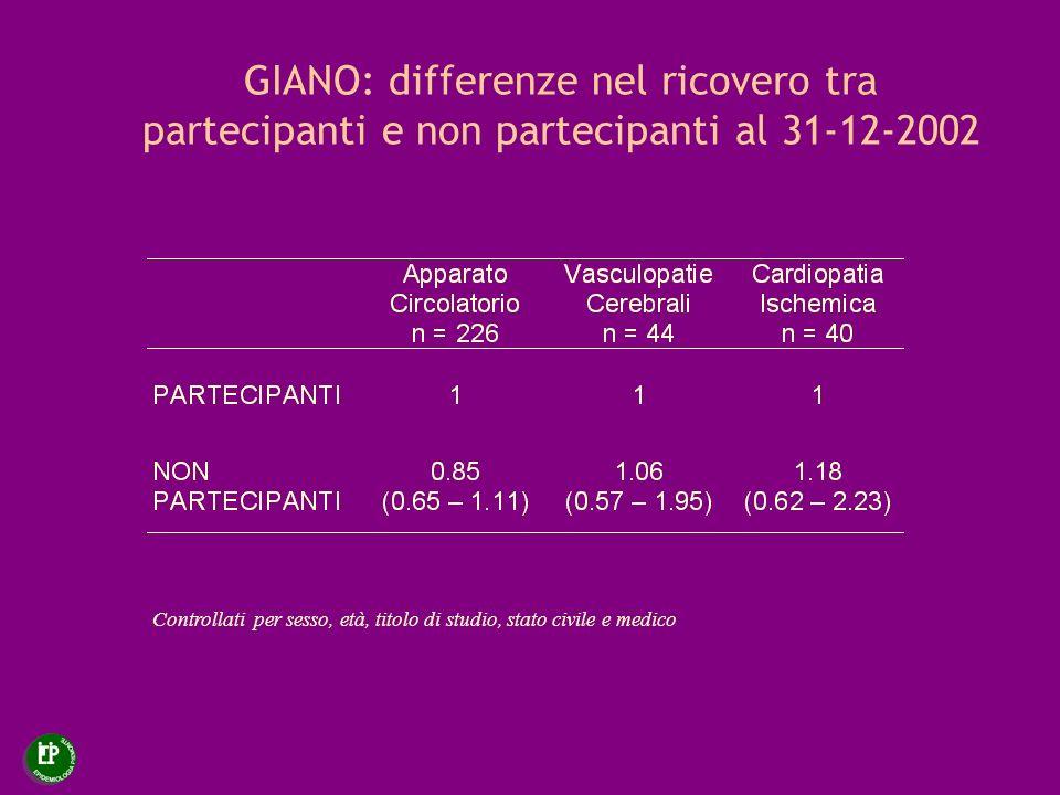 GIANO: differenze nel ricovero tra partecipanti e non partecipanti al 31-12-2002 Controllati per sesso, età, titolo di studio, stato civile e medico
