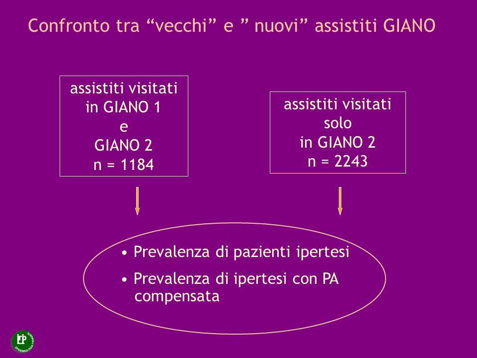 Confronto tra vecchi e nuovi assistiti GIANO assistiti visitati in GIANO 1 e GIANO 2 n = 1184 assistiti visitati solo in GIANO 2 n = 2243 Prevalenza d