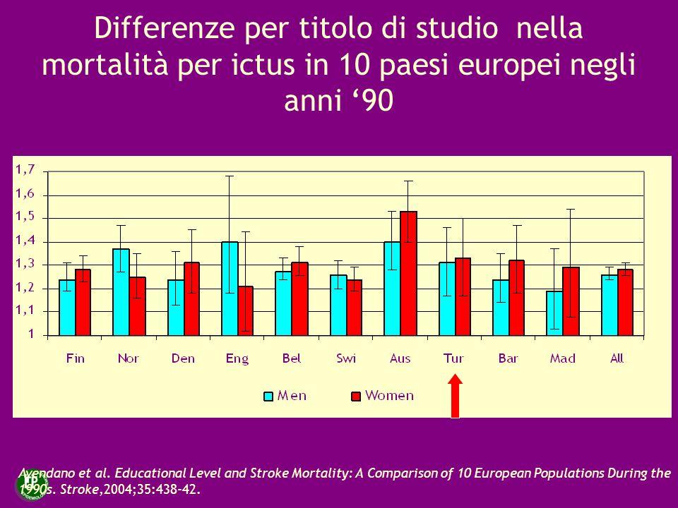 Differenze per titolo di studio nella mortalità per ictus in 10 paesi europei negli anni 90 Avendano et al. Educational Level and Stroke Mortality: A