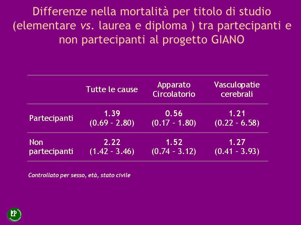 Differenze nella mortalità per titolo di studio (elementare vs. laurea e diploma ) tra partecipanti e non partecipanti al progetto GIANO Controllato p