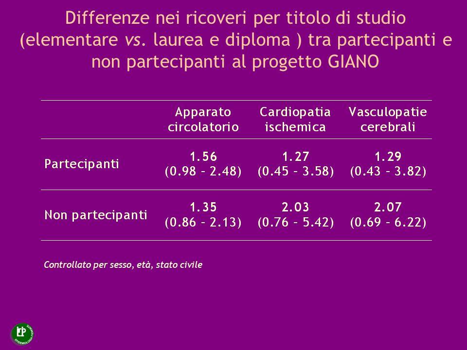 Differenze nei ricoveri per titolo di studio (elementare vs. laurea e diploma ) tra partecipanti e non partecipanti al progetto GIANO Controllato per