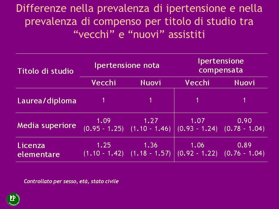 Differenze nella prevalenza di ipertensione e nella prevalenza di compenso per titolo di studio tra vecchi e nuovi assistiti Controllato per sesso, et