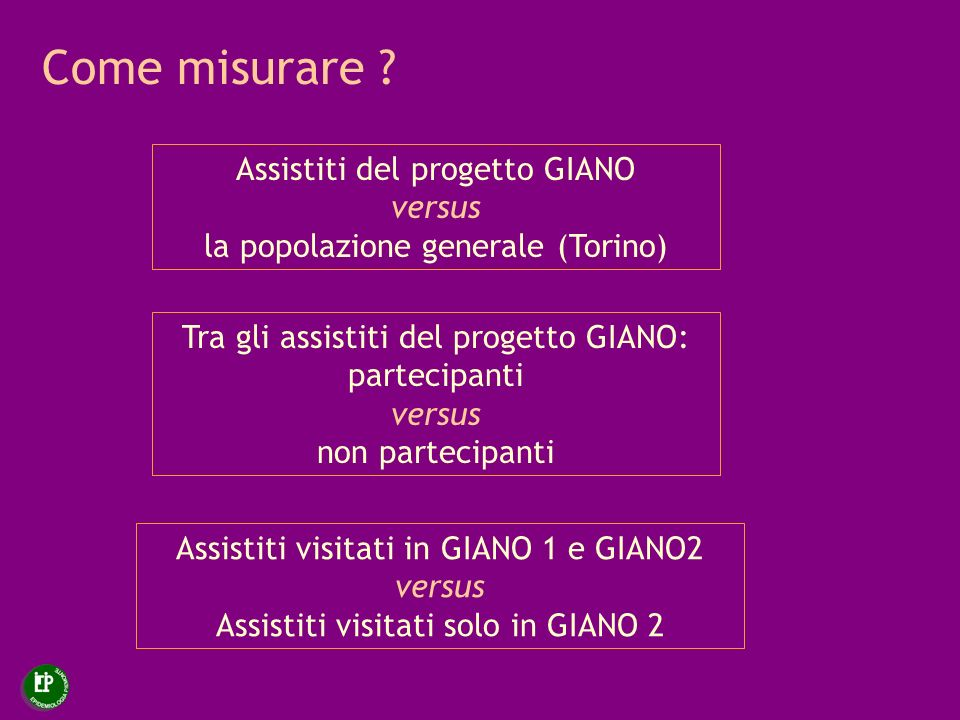 Come misurare ? Assistiti del progetto GIANO versus la popolazione generale (Torino) Tra gli assistiti del progetto GIANO: partecipanti versus non par