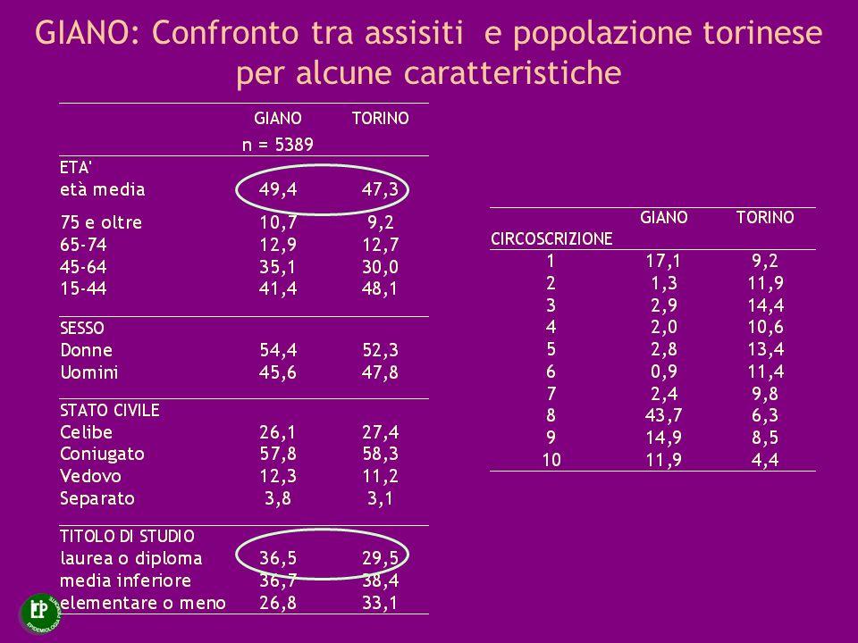 Confronto tra vecchi e nuovi assistiti GIANO (valori percentuali)