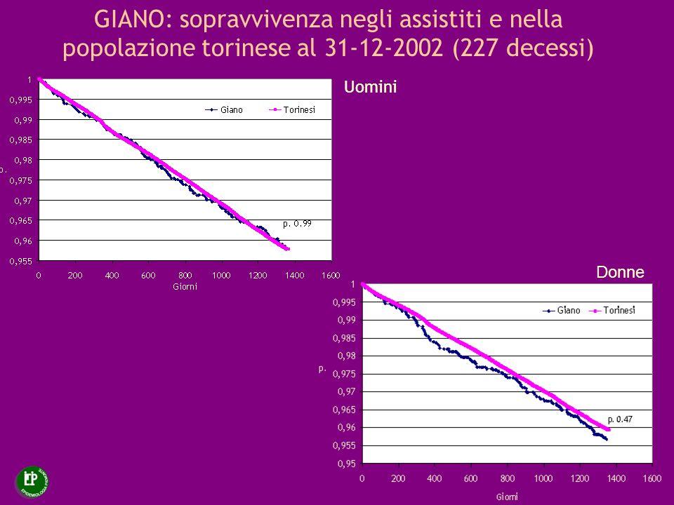 GIANO: sopravvivenza negli assistiti e nella popolazione torinese al 31-12-2002 (227 decessi) Uomini Donne