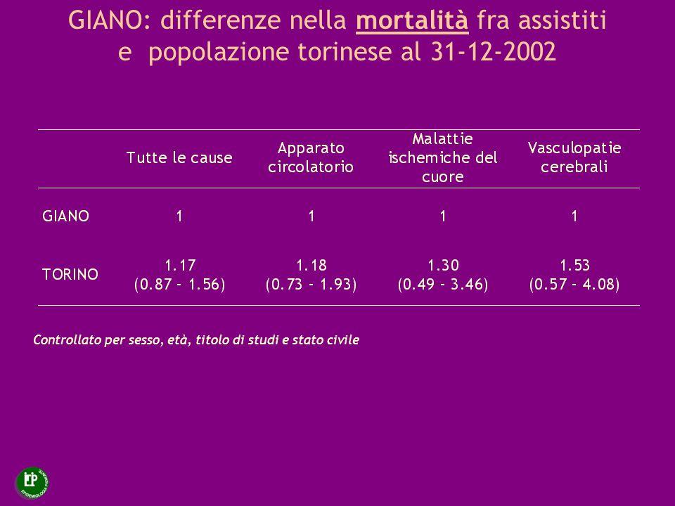 GIANO: differenze nella mortalità fra assistiti e popolazione torinese al 31-12-2002 Controllato per sesso, età, titolo di studi e stato civile