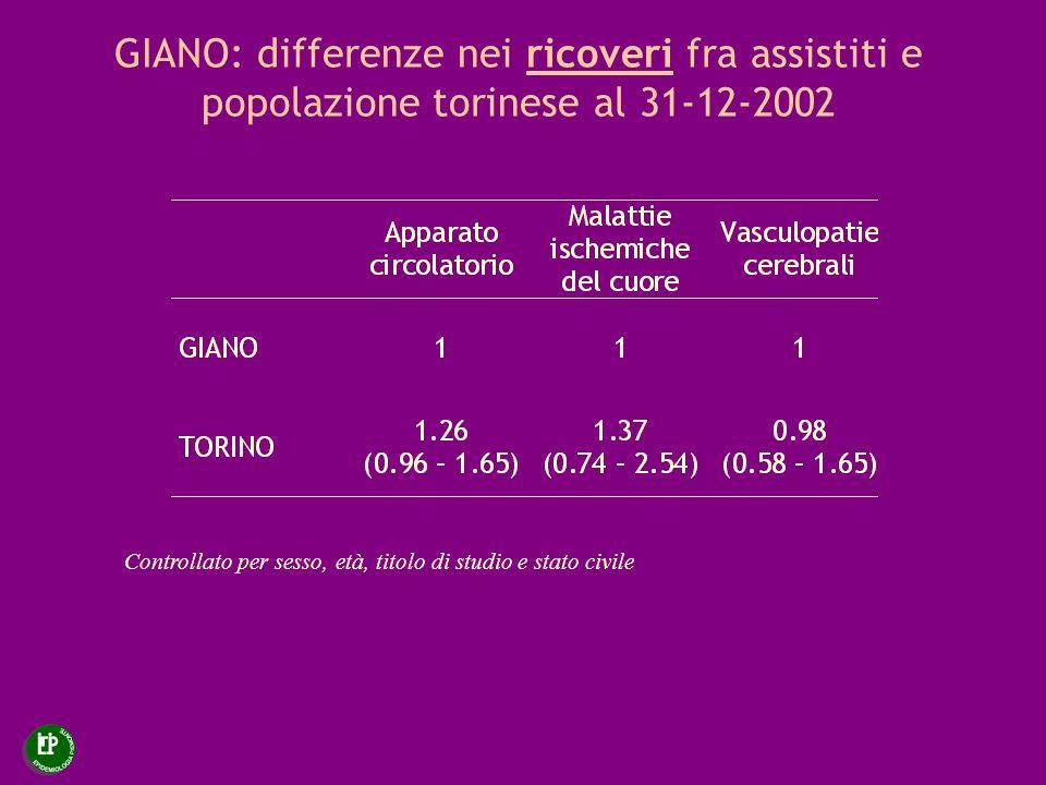GIANO: differenze nei ricoveri fra assistiti e popolazione torinese al 31-12-2002 Controllato per sesso, età, titolo di studio e stato civile