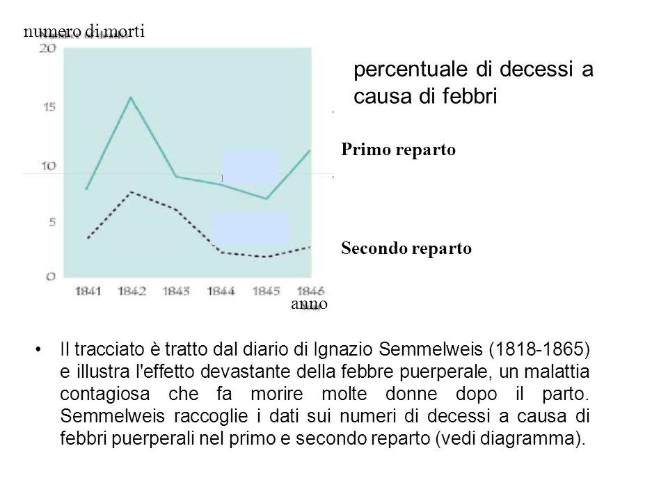 Il tracciato è tratto dal diario di Ignazio Semmelweis (1818-1865) e illustra l'effetto devastante della febbre puerperale, un malattia contagiosa che