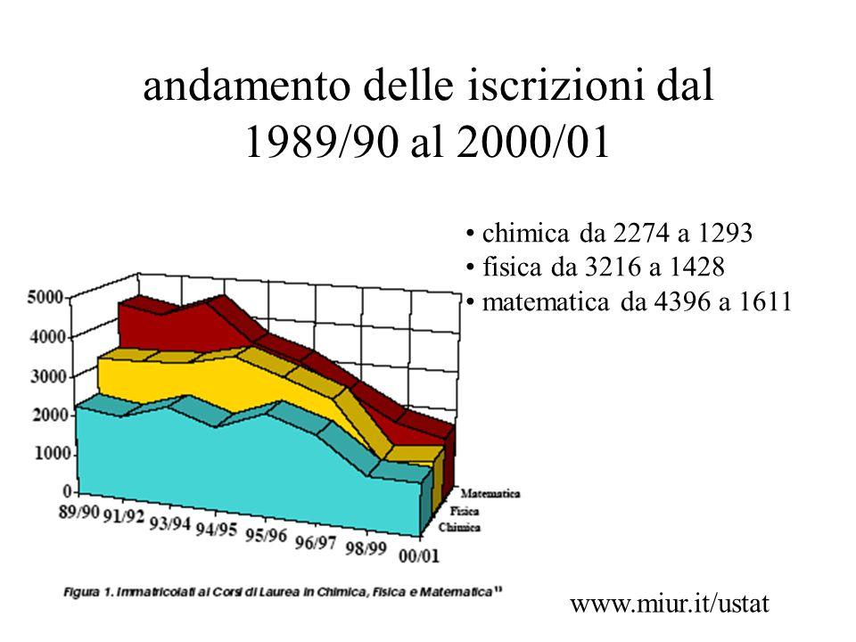 andamento delle iscrizioni dal 1989/90 al 2000/01 chimica da 2274 a 1293 fisica da 3216 a 1428 matematica da 4396 a 1611 www.miur.it/ustat