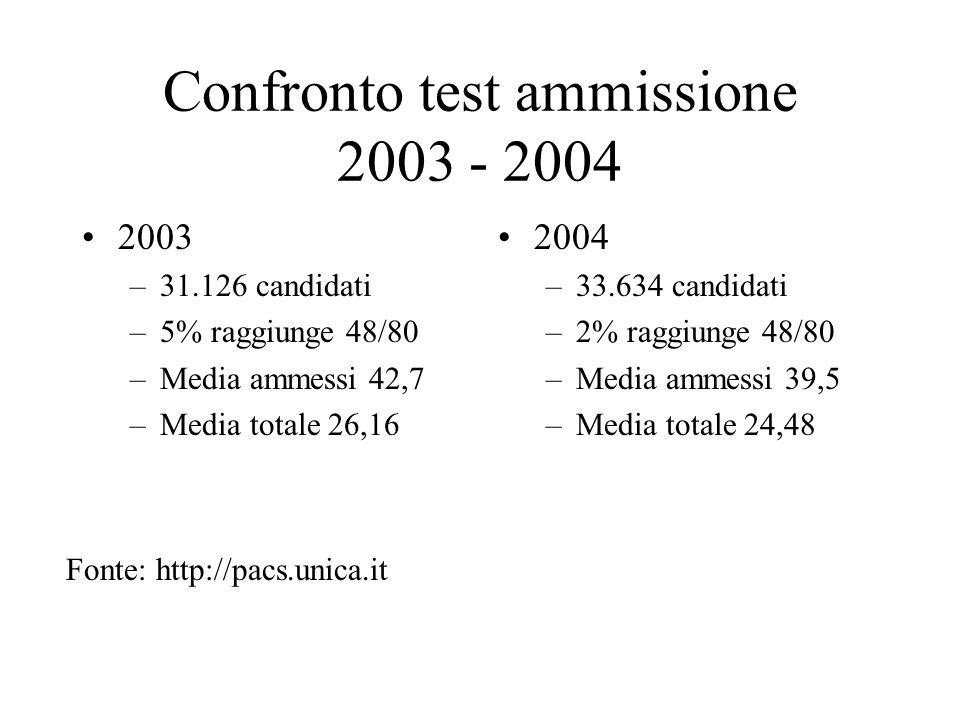 Confronto test ammissione 2003 - 2004 2003 –31.126 candidati –5% raggiunge 48/80 –Media ammessi 42,7 –Media totale 26,16 2004 –33.634 candidati –2% ra
