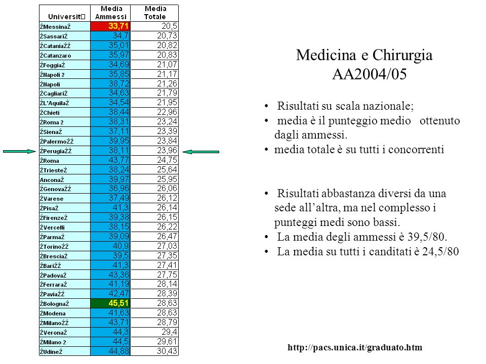 Medicina e Chirurgia AA2004/05 Risultati su scala nazionale; media è il punteggio medio ottenuto dagli ammessi. media totale è su tutti i concorrenti
