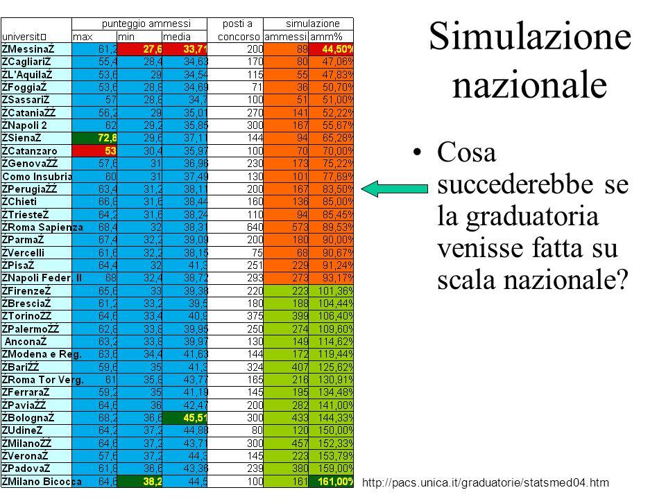 Simulazione nazionale Cosa succederebbe se la graduatoria venisse fatta su scala nazionale? http://pacs.unica.it/graduatorie/statsmed04.htm