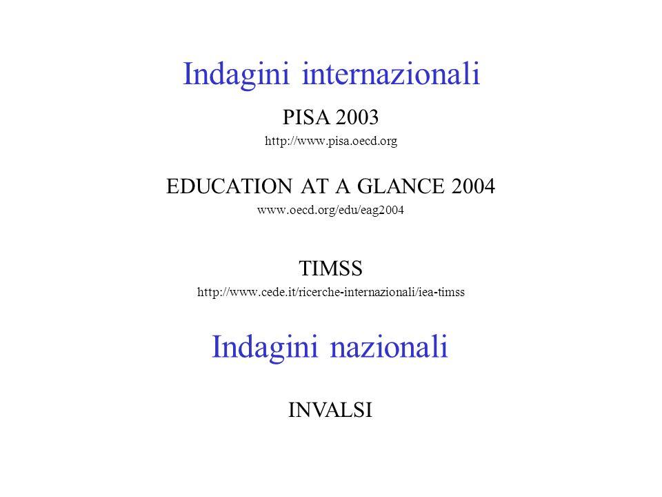 Indagini internazionali PISA 2003 http://www.pisa.oecd.org EDUCATION AT A GLANCE 2004 www.oecd.org/edu/eag2004 TIMSS http://www.cede.it/ricerche-inter