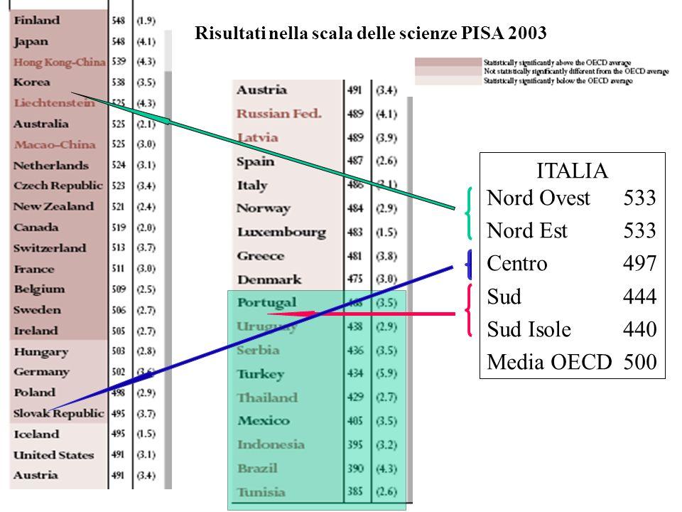 Risultati nella scala delle scienze PISA 2003 ITALIA Nord Ovest533 Nord Est533 Centro497 Sud444 Sud Isole440 Media OECD500