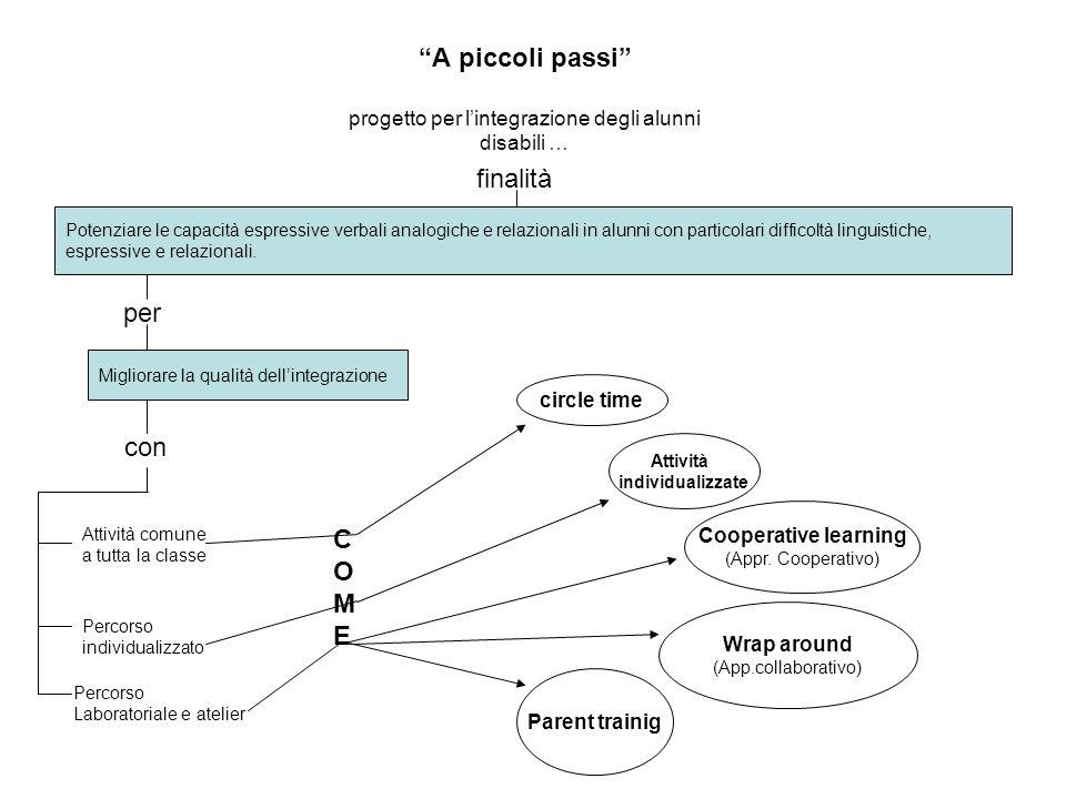 A piccoli passi progetto per lintegrazione degli alunni disabili … Potenziare le capacità espressive verbali analogiche e relazionali in alunni con particolari difficoltà linguistiche, espressive e relazionali.