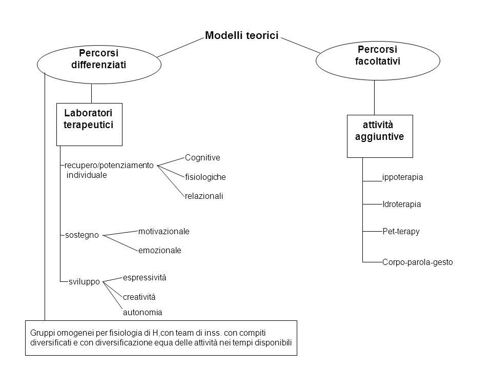 Modelli teorici Percorsi differenziati Percorsi facoltativi Laboratori terapeutici attività aggiuntive recupero/potenziamento individuale Cognitive fisiologiche relazionali sostegno motivazionale emozionale sviluppo espressività creatività autonomia Gruppi omogenei per fisiologia di H,con team di inss.