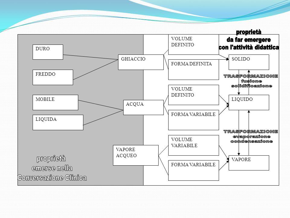 ACQUA GHIACCIO VAPORE ACQUEO DURO FREDDO VOLUME DEFINITO FORMA DEFINITA SOLIDO VOLUME DEFINITO FORMA VARIABILE LIQUIDO FORMA VARIABILE VOLUME VARIABILE VAPORE MOBILE LIQUIDA