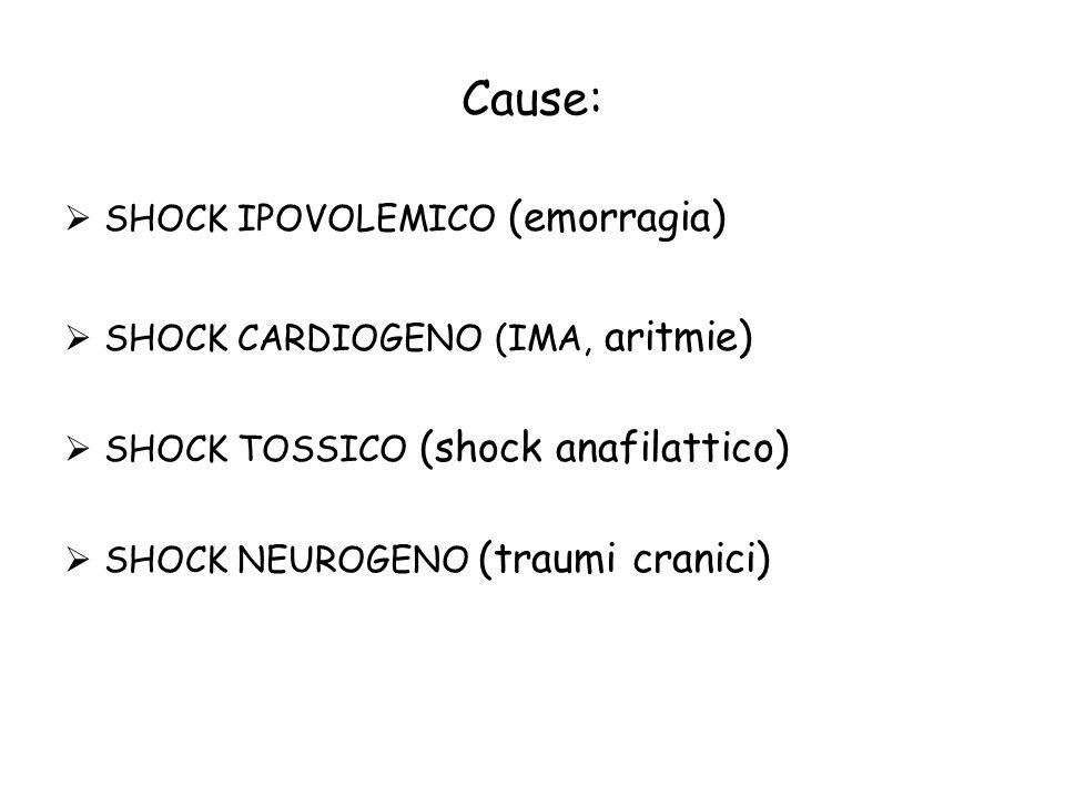 Cause: SHOCK IPOVOLEMICO (emorragia) SHOCK CARDIOGENO (IMA, aritmie) SHOCK TOSSICO (shock anafilattico) SHOCK NEUROGENO (traumi cranici)