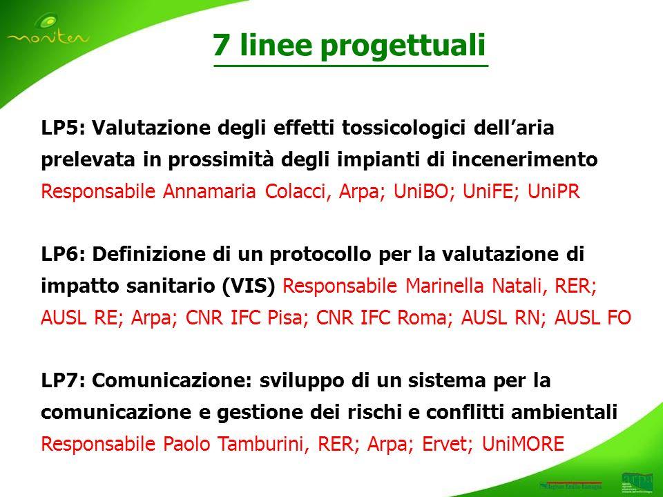 LP5: Valutazione degli effetti tossicologici dellaria prelevata in prossimità degli impianti di incenerimento Responsabile Annamaria Colacci, Arpa; UniBO; UniFE; UniPR LP6: Definizione di un protocollo per la valutazione di impatto sanitario (VIS) Responsabile Marinella Natali, RER; AUSL RE; Arpa; CNR IFC Pisa; CNR IFC Roma; AUSL RN; AUSL FO LP7: Comunicazione: sviluppo di un sistema per la comunicazione e gestione dei rischi e conflitti ambientali Responsabile Paolo Tamburini, RER; Arpa; Ervet; UniMORE 7 linee progettuali
