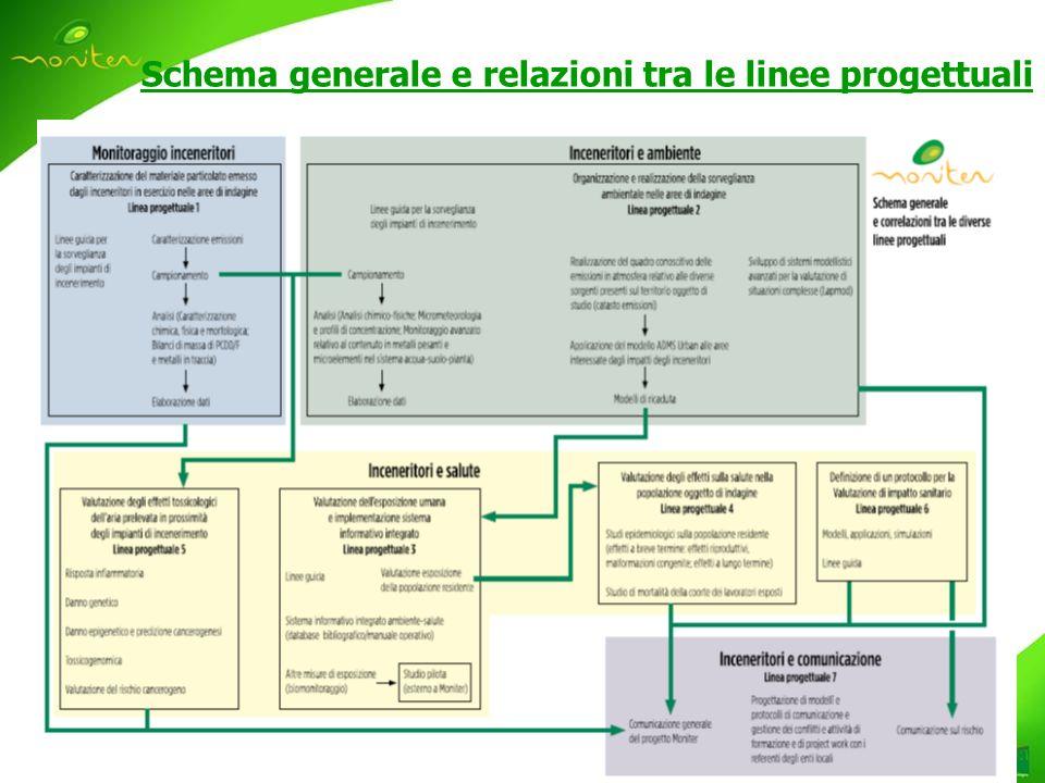 Schema generale e relazioni tra le linee progettuali