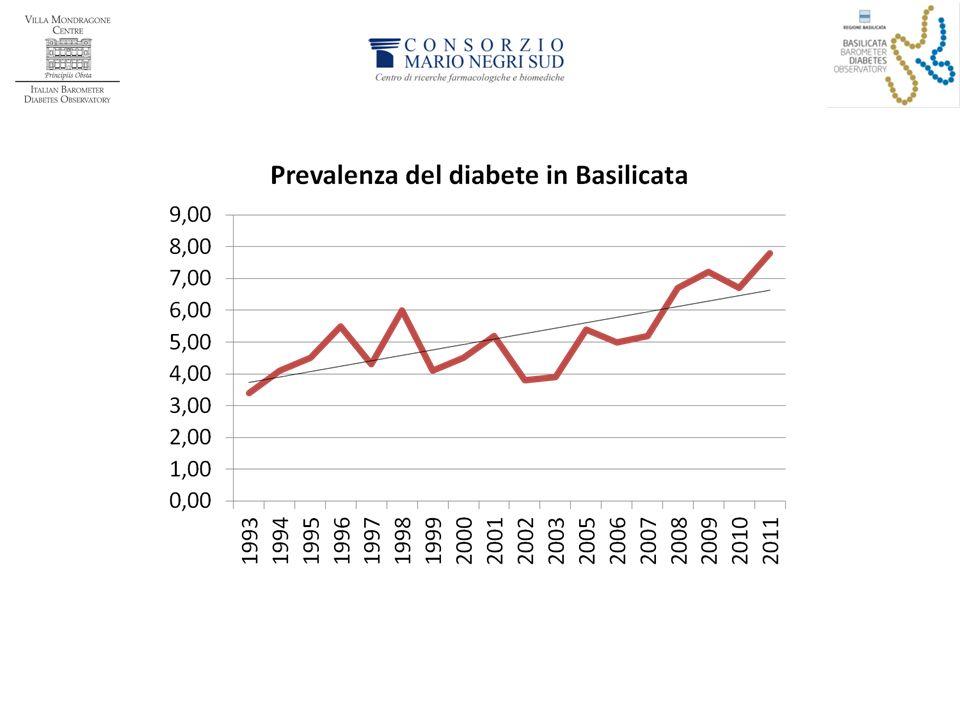 Percentuale di obesità (in rosso) e sovrappeso (in blu) nei bambini di 8-9 anni di età, per regione.