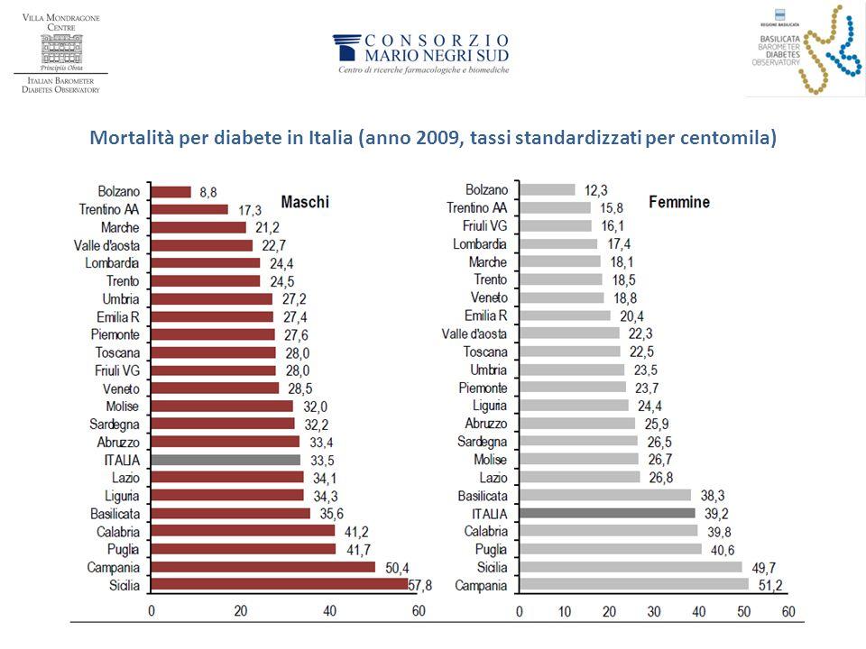 Mortalità per diabete in Italia (anno 2009, tassi standardizzati per centomila)