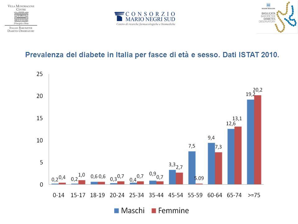 Prevalenza del diabete in Italia per fasce di età e sesso. Dati ISTAT 2010.
