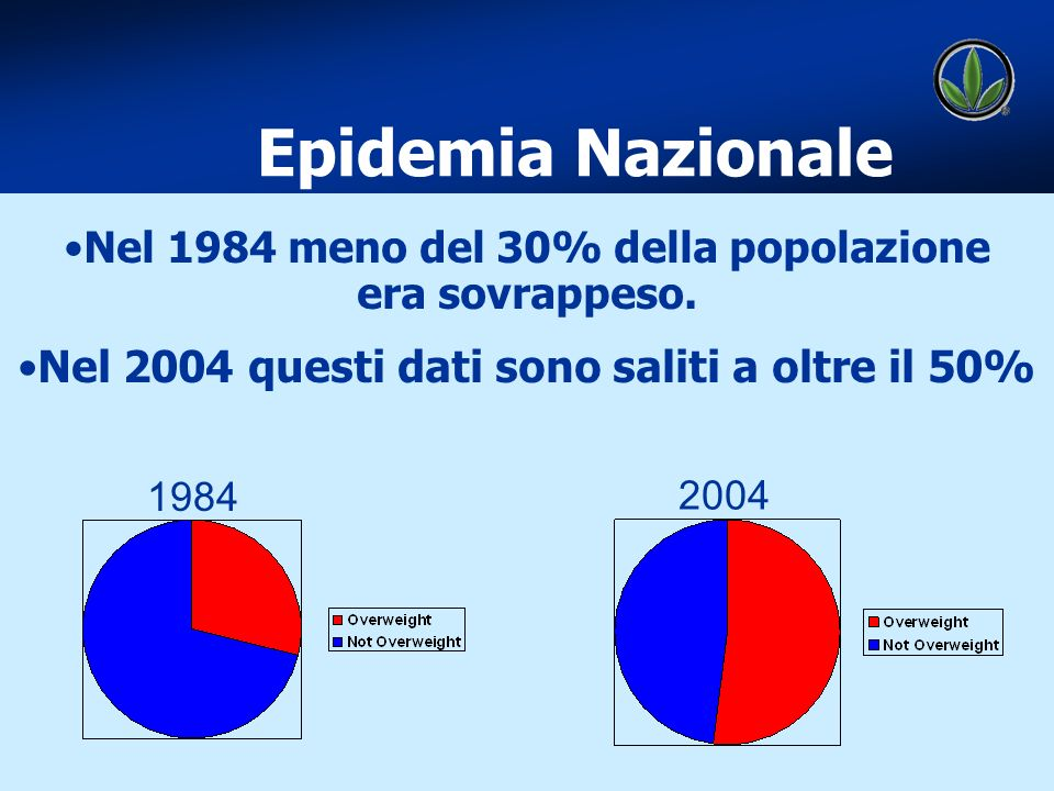 WELLNESS Epidemia Nazionale Nel 1984 meno del 30% della popolazione era sovrappeso. Nel 2004 questi dati sono saliti a oltre il 50% 1984 2004