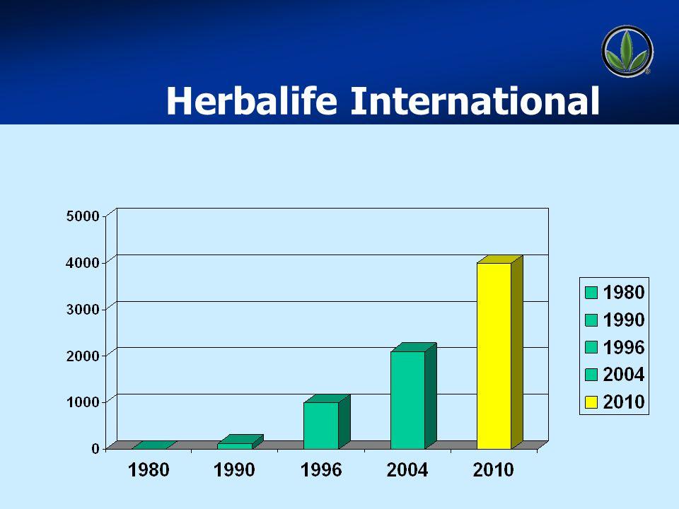 WELLNESS Herbalife International